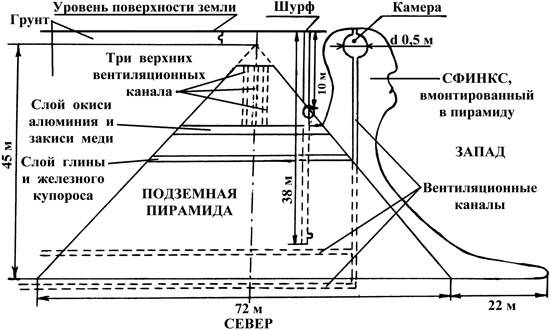 Структурная схема Пирамиды 3 со Сфинксом в окрестностях г. Севастополя (по данным учёных группы Гоха) .