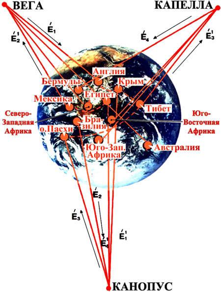 Схема энергетических связей