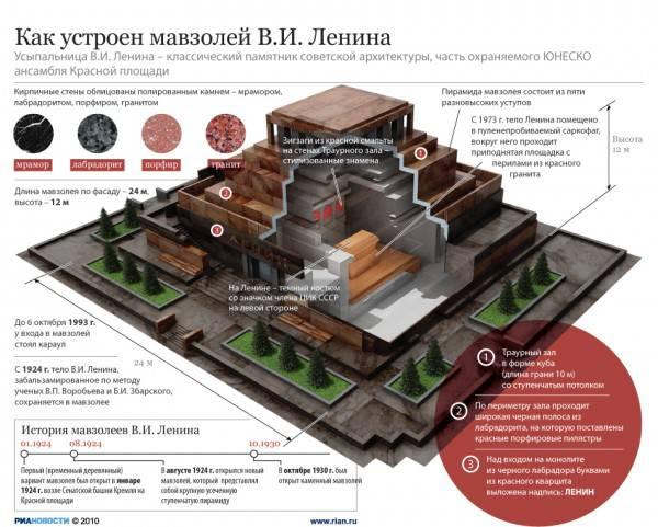 Зиккурат в центре Москвы