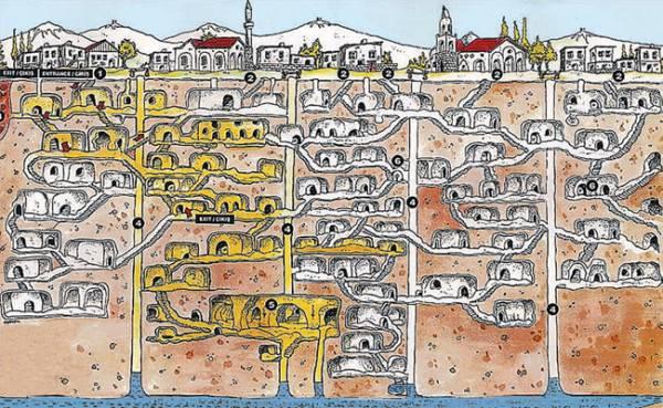 Средневековая схема подземного города...  1 - вход в подземный город, 2 - закрытые входы в подземный город, 3 - канал...