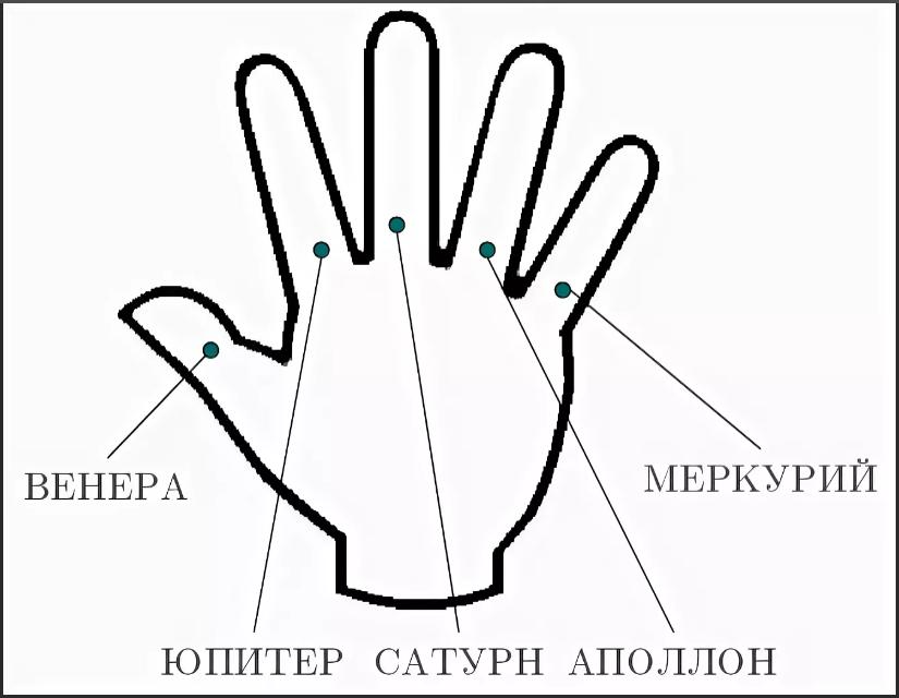 пальцы и планеты