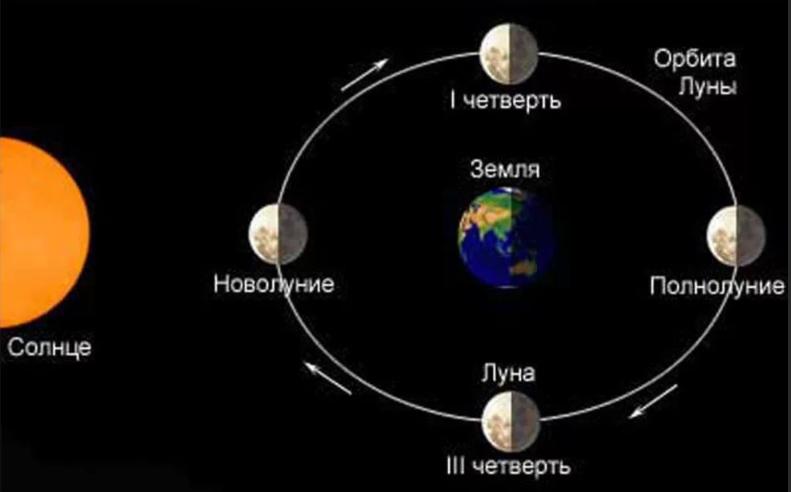 полнолуние Солнце Луна и Земля на одной линии