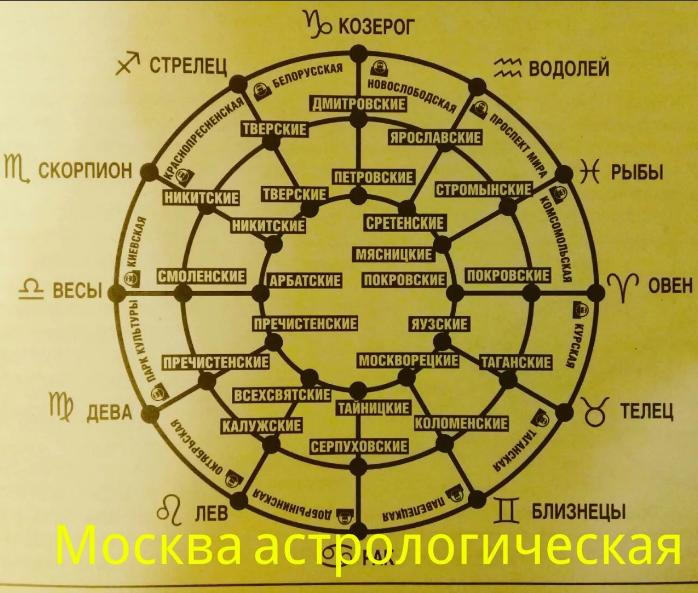 Метро Москвы по знакам зодиака