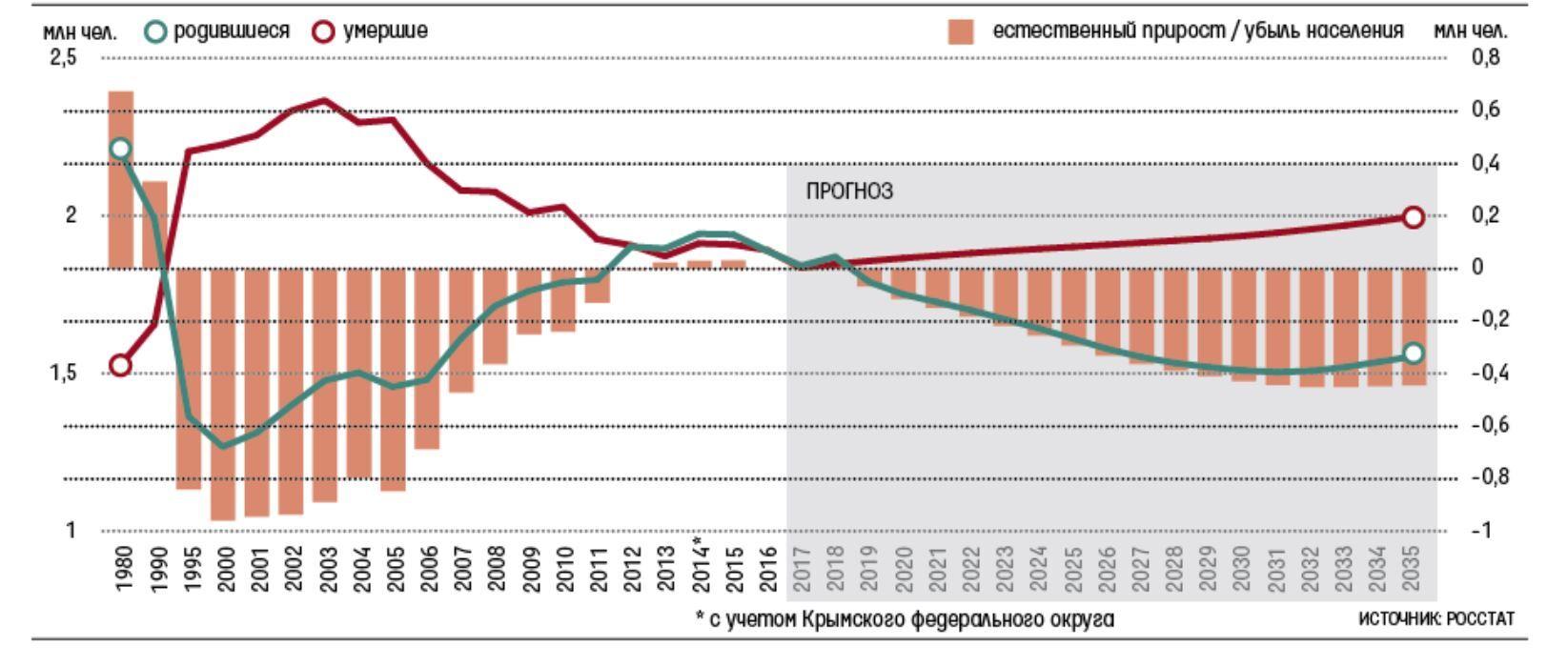 Трудоспособное и нетрудоспособное население РФ